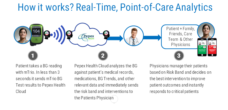 Real-Time, Point of Care Analytics