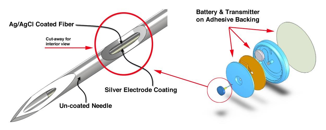 Lancing Sensor Module